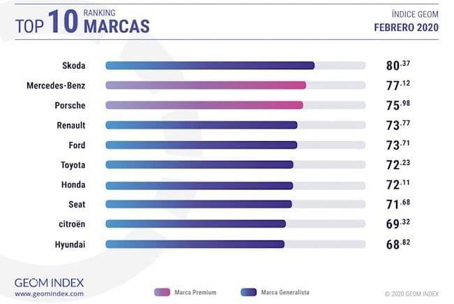 GEON-index-febrero-2020-skoda-marca-mas-valorada-internautas-españoles